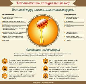 Проверяем мед дома